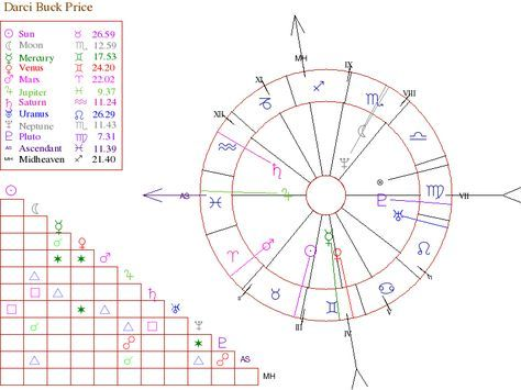 Best 25+ Free astrology birth chart ideas on Pinterest Free - free chart