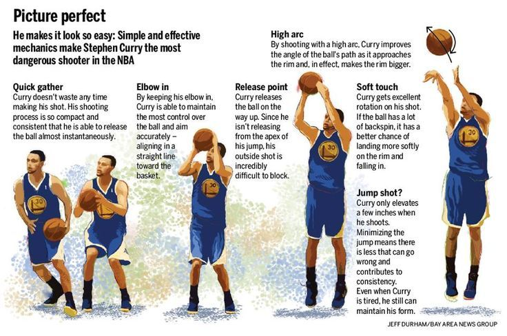 Stephen Curry - shooting form tips: