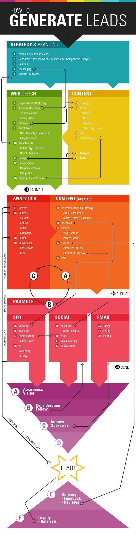 best leadership marketing social images on pinterest