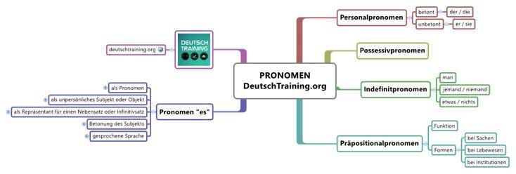 Pronomen Deutsche Grammatik Online