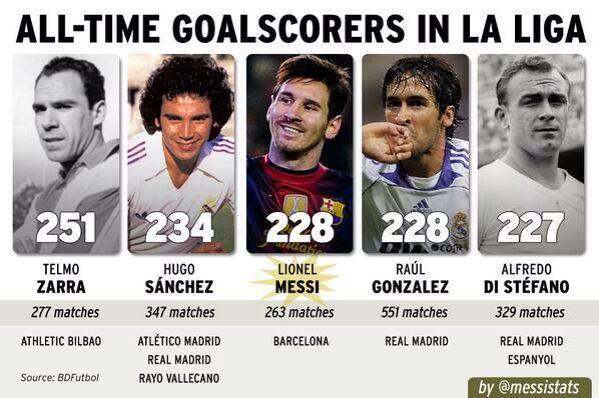 Messi ya está en el podio de jugadores con más goles en toda la historia de la liga española. 26 años #FCBarcelona #Barça #Barcelona #Messi [vía MessiStats]
