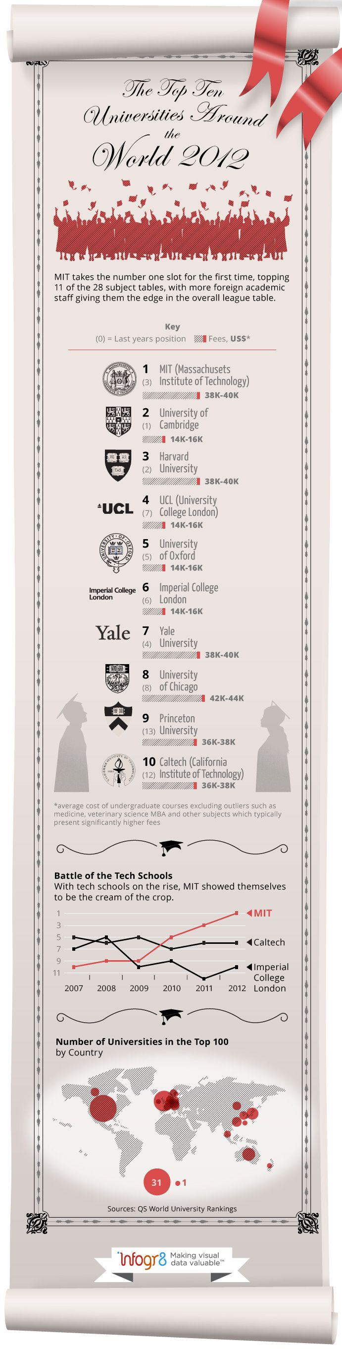 Move over Cambridge; out of the way Harvard; Yale – you're down to seventh – tech schools are on the up and MIT is top of the pile for the first