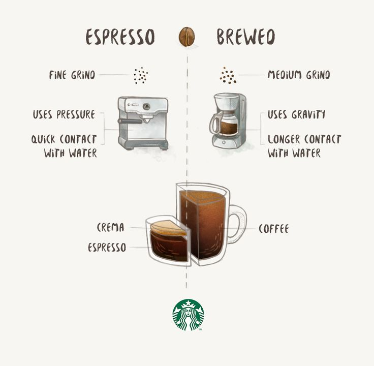At Starbucks, we get asked a lot about the difference between espresso and brewed coffee. Espresso is made by forcing hot water through finely ground coffee under extremely high pressure. Brewed coffee involves pouring hot water over fresh coffee grounds (a pour-over method) or adding fresh coffee grounds into hot water (immersion brewing).