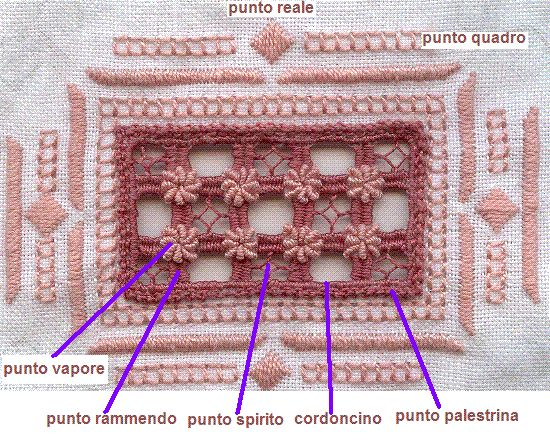Punto antico. Pulled thread embroidery stitches.