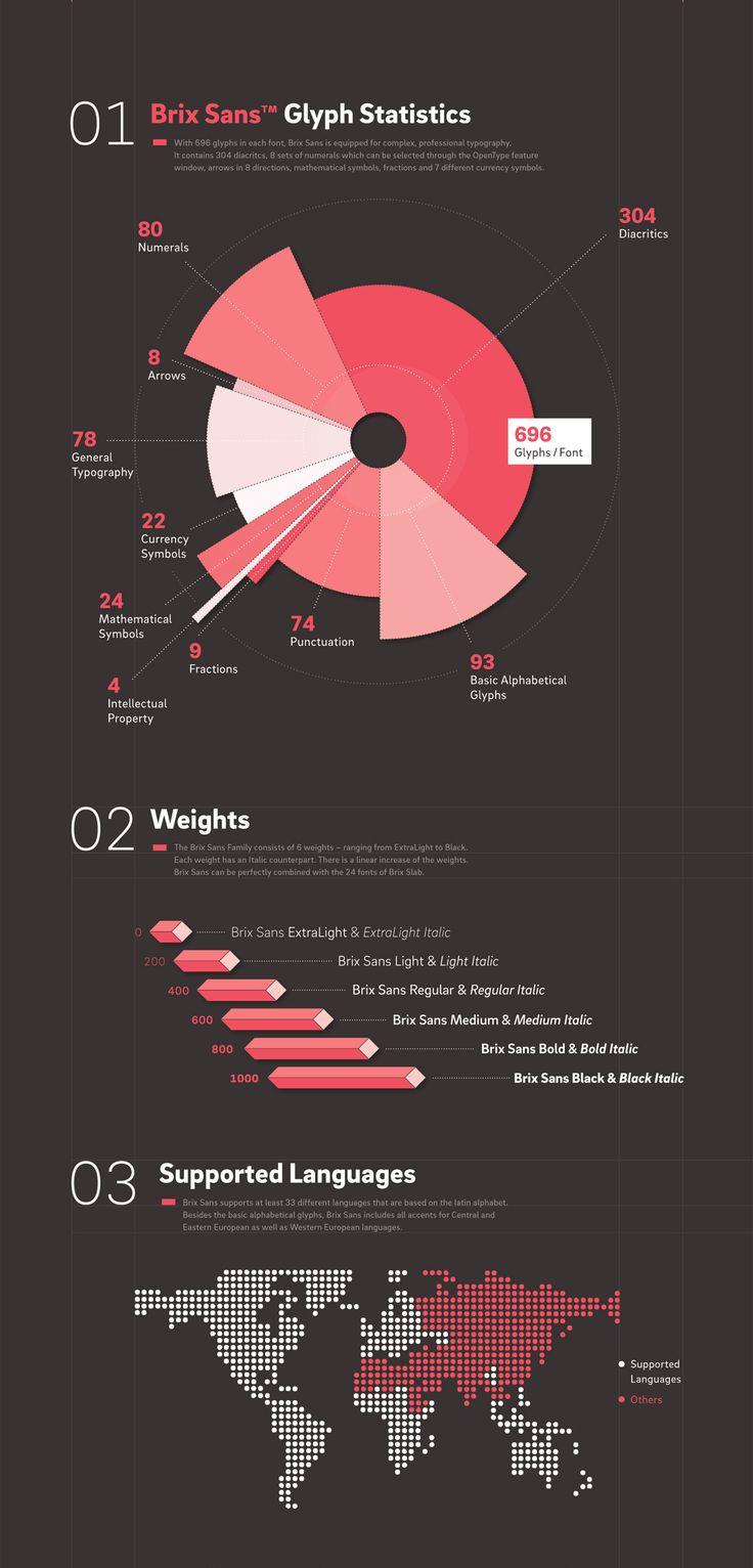 Brix Sans – Gylph Statistics:  http://www.myfonts.com/fonts/hvdfonts/brix-sans/  More Info:  www.hvdfonts.com Facebook:  https://www.facebook.com/hvdfonts