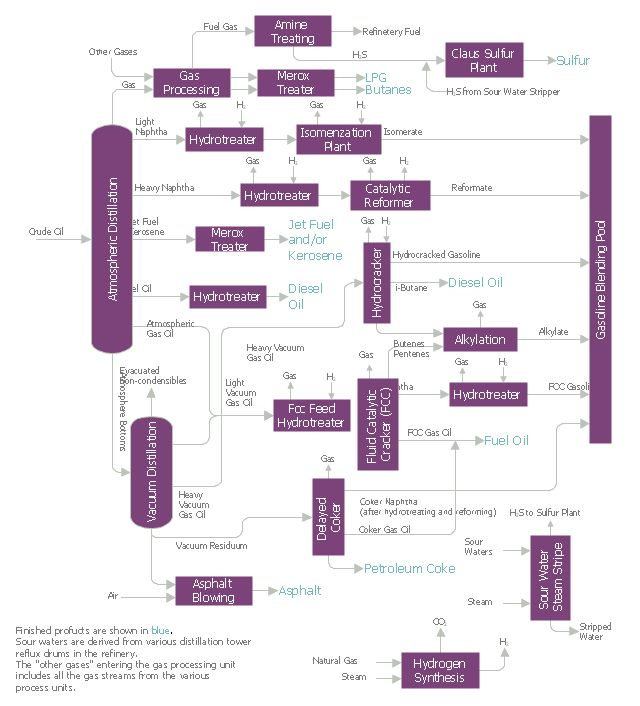 Best 25+ Flow diagram example ideas on Pinterest Flowchart - flow chart sample process flow