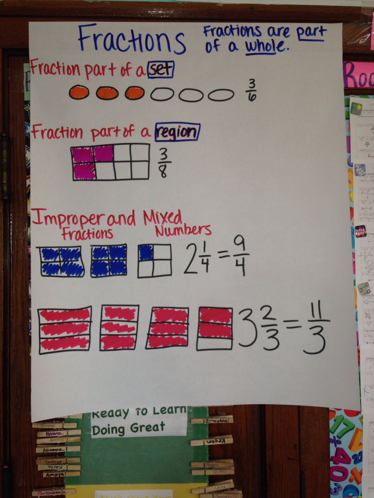 Fractions 4.NF.1 regions and sets | Education 4th Grade ...