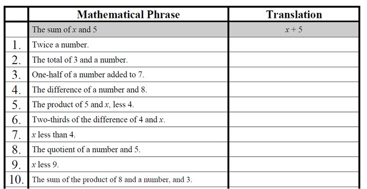 21 Best Images About Algebra Expressions And Equations