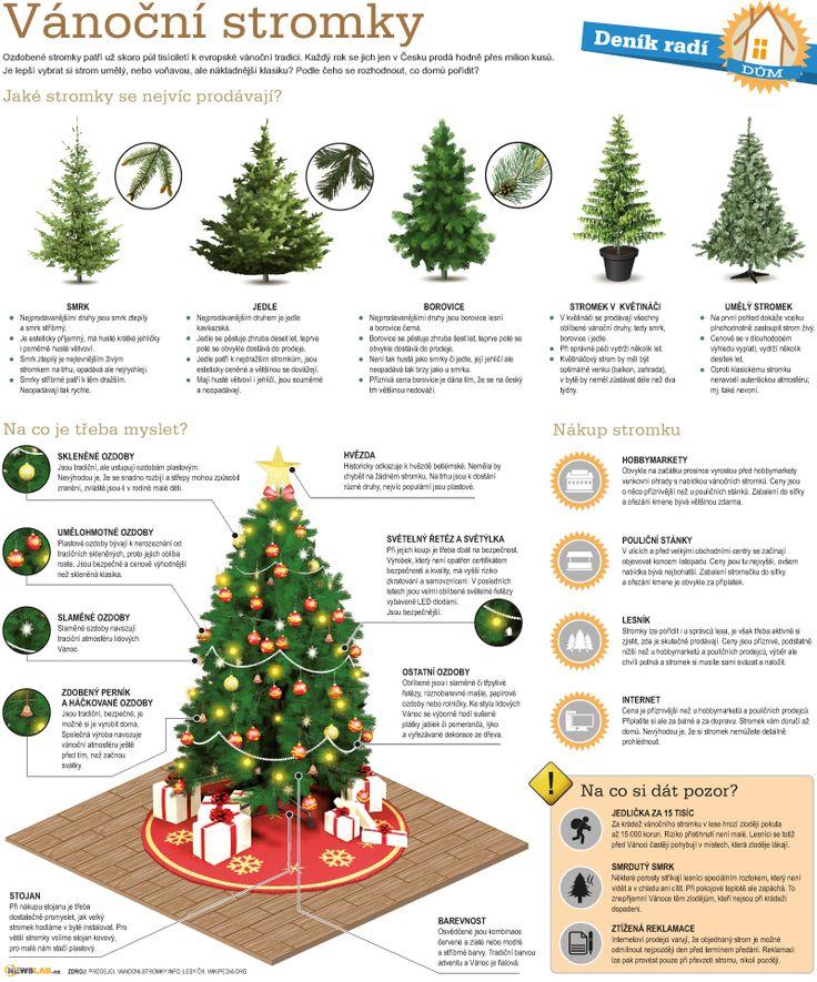 Deník radí –vánoční stromky / How to do it –Christmas tree