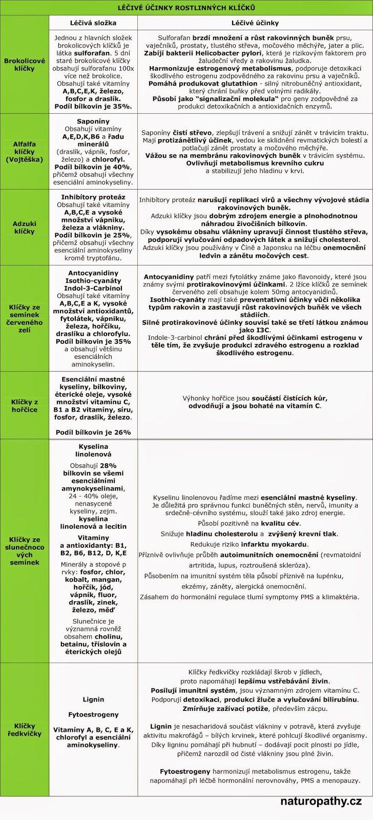 Léčivé účinky rostlinných klíčků