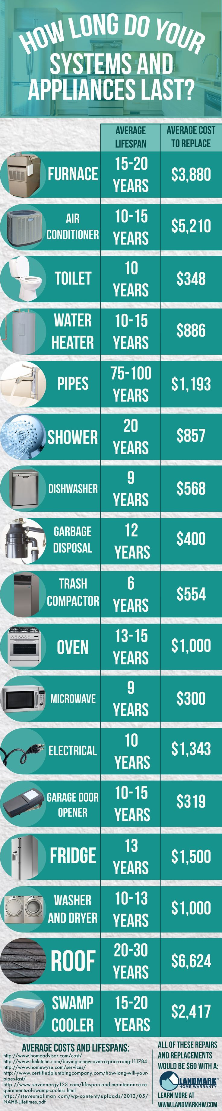 This infographic shows you how long your systems and appliances last - and which ones you probably need to protect with a home warranty!