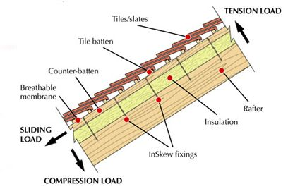 cold roof detail insulation in rafters - Google Search