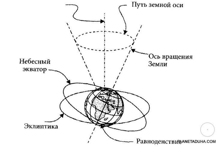 Схематичное изображение прецессии земной оси