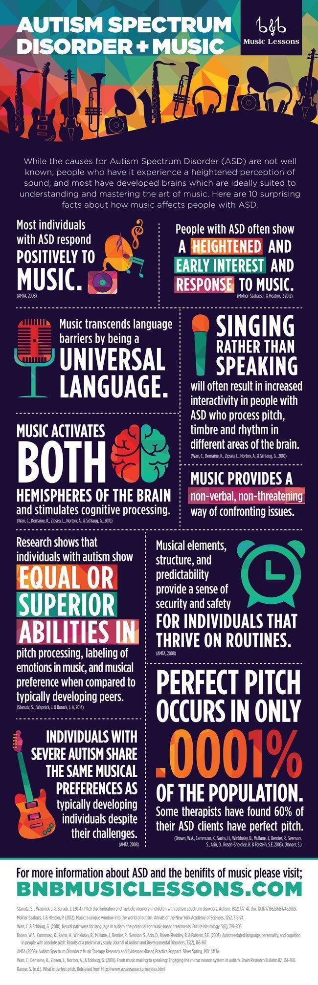 Infographic about autism spectrum disorder and music.