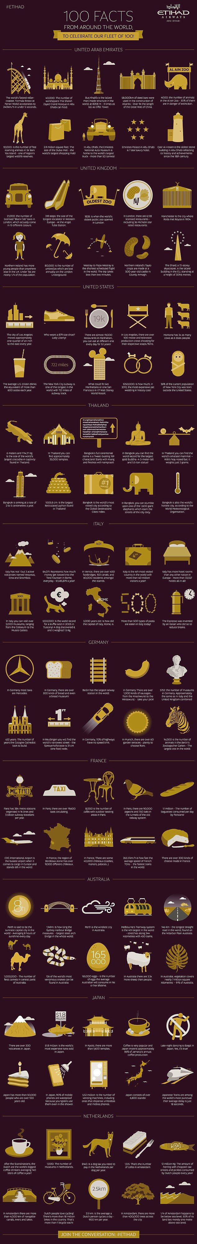 Did you know that there are more than 500 types of pasta eaten in Italy today, that the Dubai Mall is 5.9million square feet and that Montana has three times as many cows as it has people? These are just a few of the diverse facts and figures revealed in a new Infographic called '100 Facts from Around the World' by Abu Dhabi's Etihad.