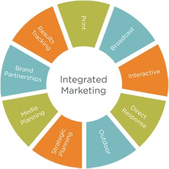 Why Adopt An Integrated Marketing Communications Strategy? #Integrated Marketing