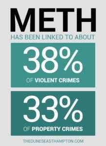 National Methamphetamine Awareness Day 2016 #meth #drugfacts #nationalmethamphetamineawareness #theduneseasthampton