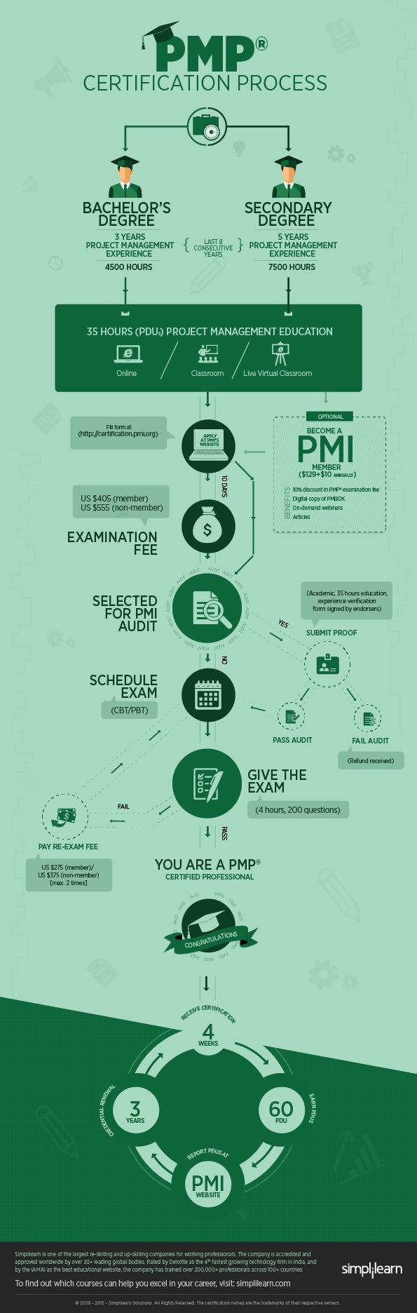best ideas about project management certification step by step guide to crack pmp certification process infographic elearninginfographics