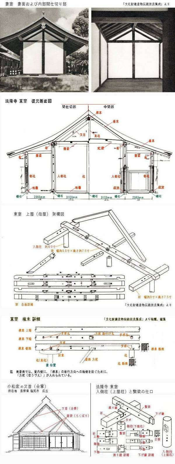 [今回は少し長くなります。][註記追加 8月24日 10.01] [説明更改・追加 8月25日 9.09] 「軸組」ができあがると、次は「屋根」をつくることになります。 「屋根」の骨組を「小屋組(こやぐみ)」と呼んでいます。 註 「屋 根」:建物の上部の覆。中国では「...