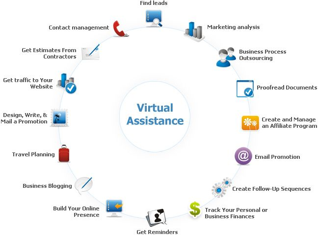 discover how habiliss virtual assistant services can make your life simpler get your personal virtual assistant now across us uk and worldwide - Real Virtual Assistant Jobs