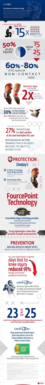 DonJoy knee brace infographic