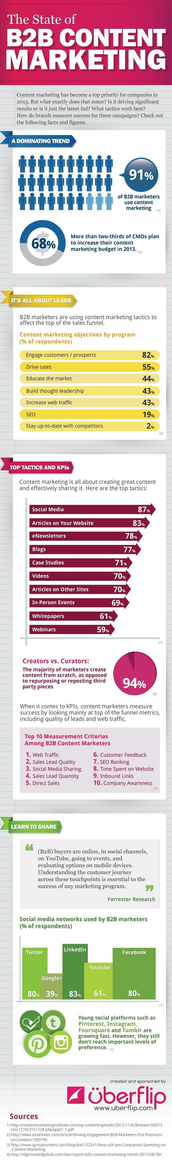 Uberflip created the following infographic by compiling results of various content marketing studies