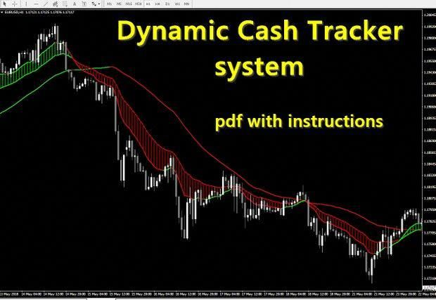 R082 Dynamic Cash Tracker System Indicator Mt4 Forextrading