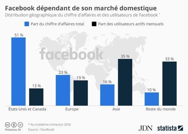 Infographie: le chiffre d'affaires de Facebook reste dépendant du marché US - JDN
