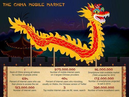 China mobile internet user 2013
