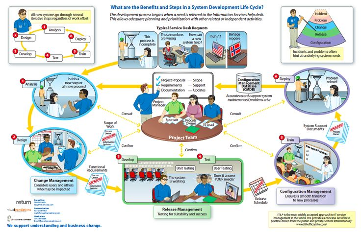 ITIL Software Development Lifecycle scrum Pinterest