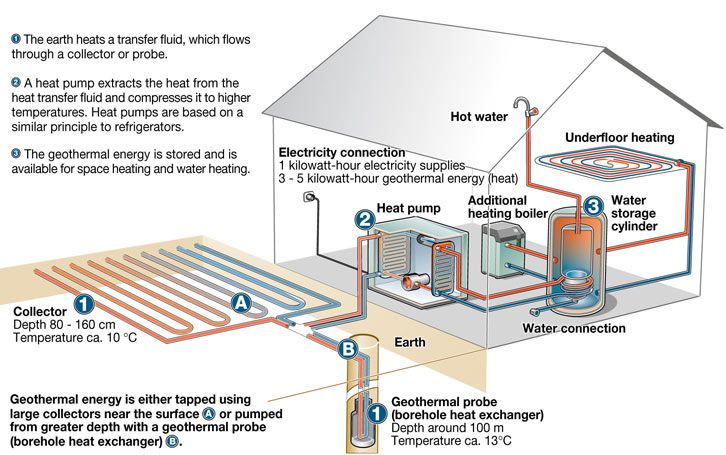 Image Result For Large Geothermal Heat Pump Geothermal Heating Geothermal Energy Geothermal Heat Pumps