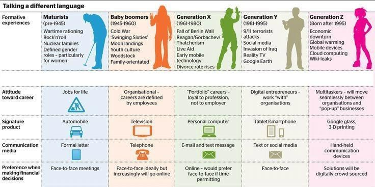 Infographic. Babyboomers want a call, Gen X-ers want an email, Gen-Y/Millennials want a text message. Don't leave anyone out of your group communications