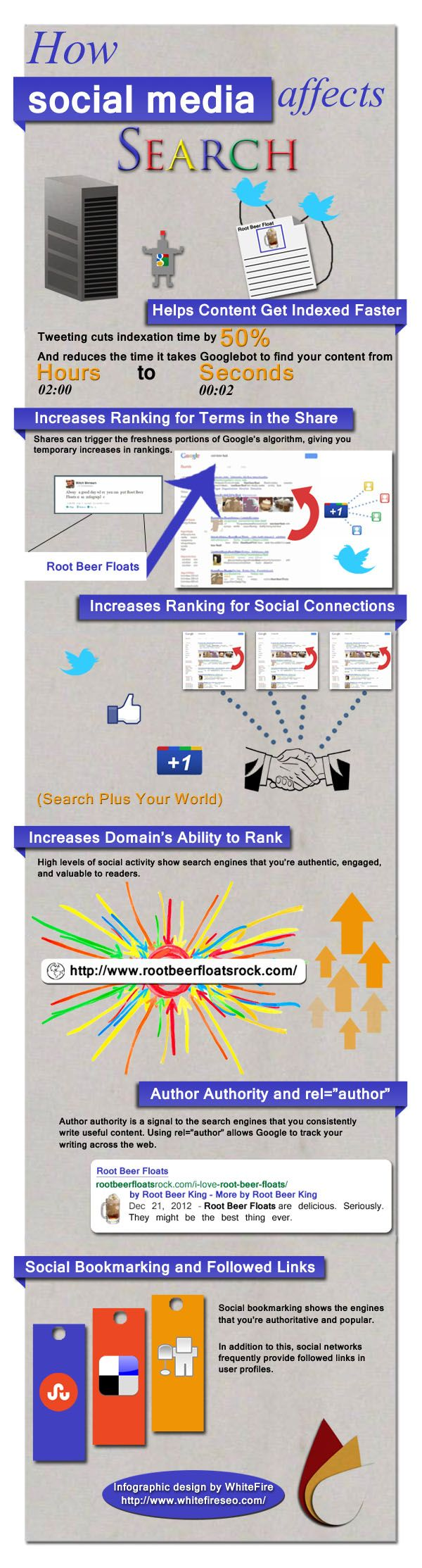 Ways that #socialmedia influences the visibility of your #website in search results, including:    Social media can help search engines find and index your content faster       Likes, shares, retweets, etc. indicates to search engine that content is new and interesting, often leading to a temporary increase in rankings      Your #content will increase in search results for people connected to you