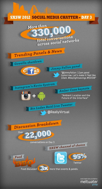SXSW 2012: Food Trumps Events on Social Media