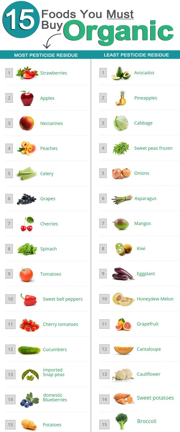 Many of us look forward to summer when a greater variety of fruits and vegetables are available. Unfortunately, some of these nutritious foods are loaded with health-harming pesticides. Here is a guide for avoiding produce that contains high amounts of dangerous chemicals.Food contamination can fall into two categories. One class ...