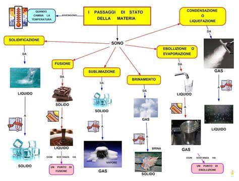 Mappa Concettuale: I passaggi di stato della materia  #chimica #materia #liceo