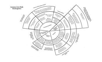 Common Core Math assessment coloring circle kindergarten