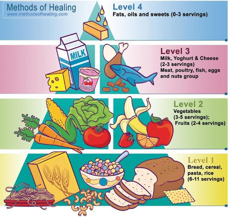 Another food group pyramid to print to remind the kids what foods to include in their meals when they want to make their own.