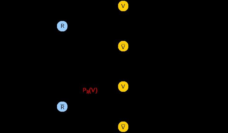 Grafik 1 zur Lösung der Teilaufgabe 1a - Stochastik II - Mathematik Abitur Bayern 2012