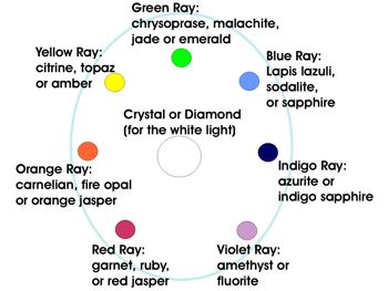 crystal stones meanings | Using cleaned stones, put a crystal quartz or diamond in the center ...