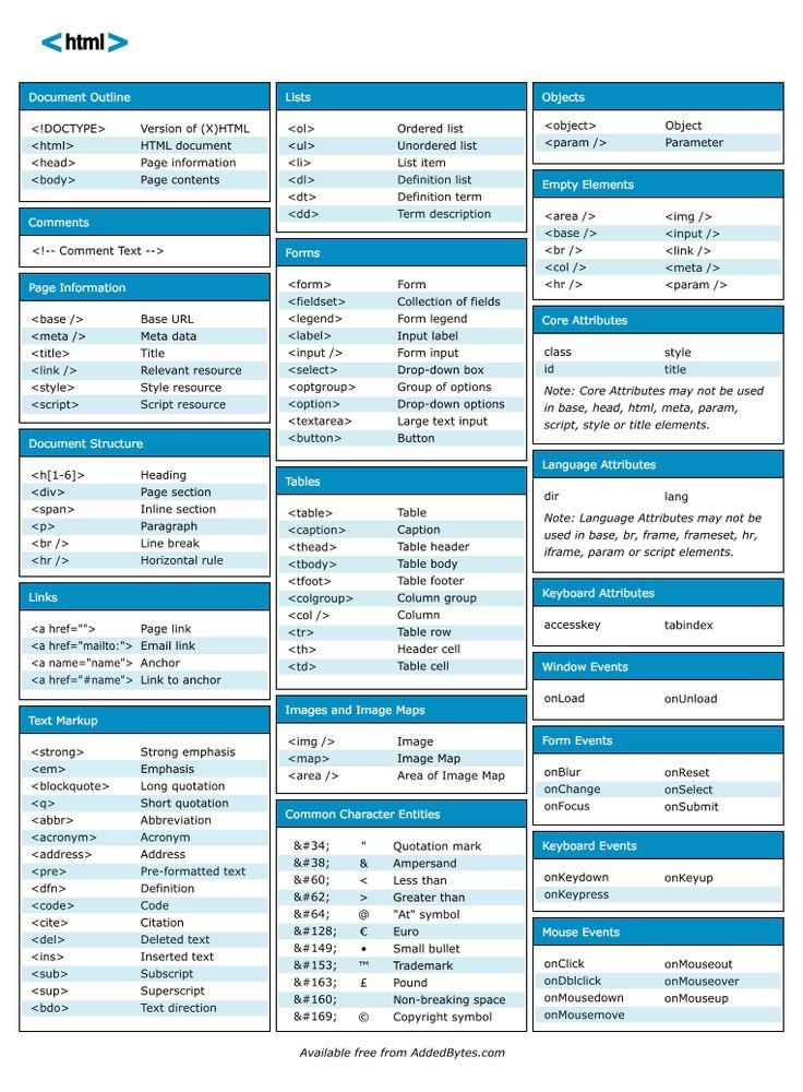 html cheat sheet v1 Astuce pour les développeurs : HTML, CSS, PHP, Mod Rewrite & SEO