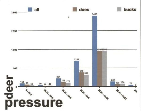How barometric pressure affects deer movement outdoor life for Barometric pressure forecast for fishing