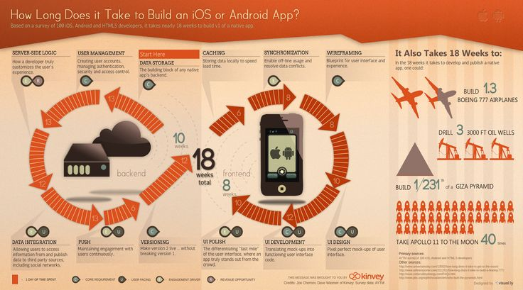 how long does it take to build a #mobile #app (infographic)