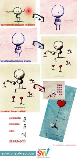 """""""Los pensamientos conducen a sentimientos. Los sentimientos conducen a la acción. La acción conduce a resultados"""". T. Harv Eker. Frases de Éxito.Leer Más"""