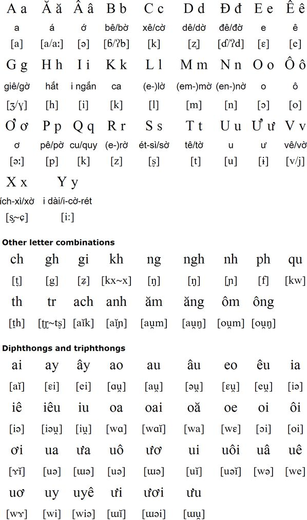 Vietnamese alphabet and pronunciation