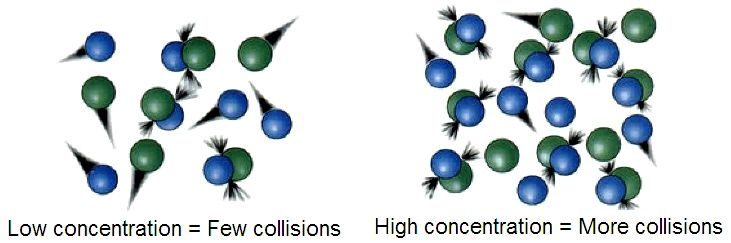 Collision Frequency: the average number of collisions per second that each molecule undergoes: the most probably speed divided by the mean free path or distance per collision; essential for understanding the speed of a chemical reaction