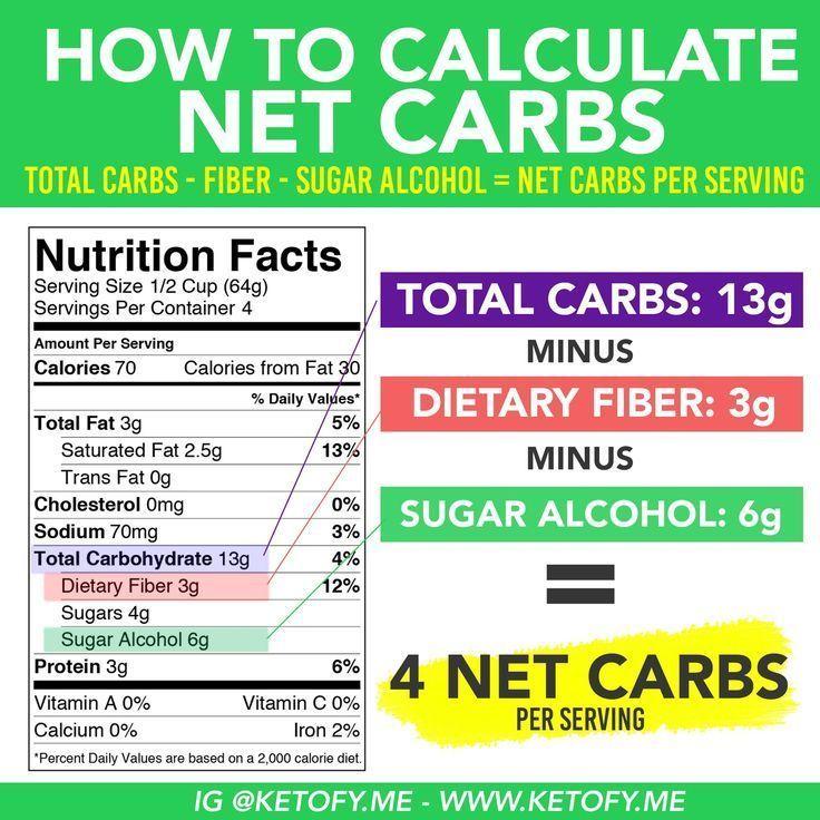 diabetic diet carb calculation