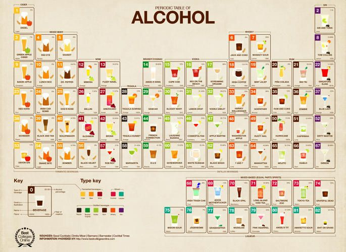209 best periodic tables of everything images on pinterest infographic the periodic table of alcohol is the ultimate cocktail primer urtaz Images