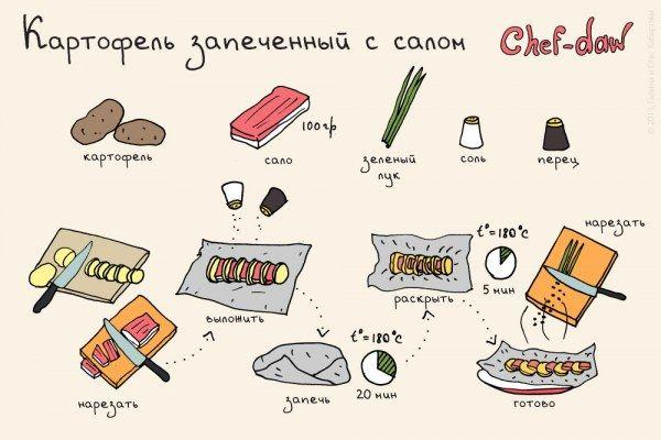 100 рецептов в картинках