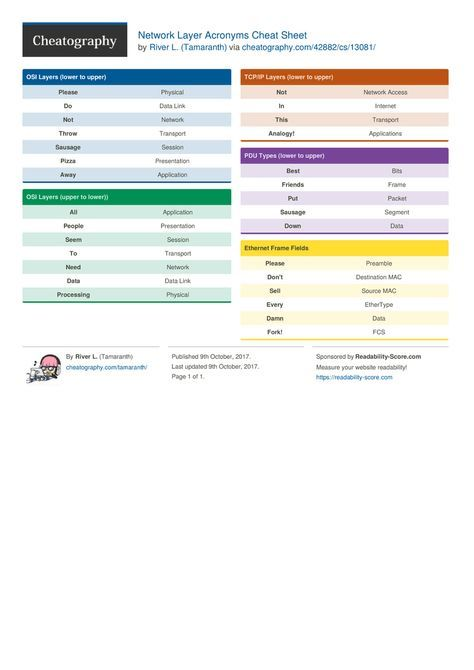 Network Layer Acronyms Cheat Sheet by Tamaranth http://www.cheatography.com/tamaranth/cheat-sheets/network-layer-acronyms/ #cheatsheet #network #data #acronyms #layers